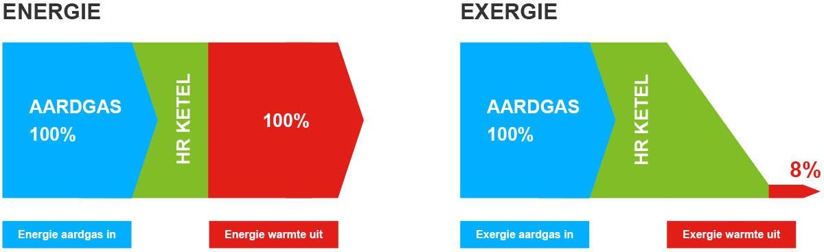 energie-exergie