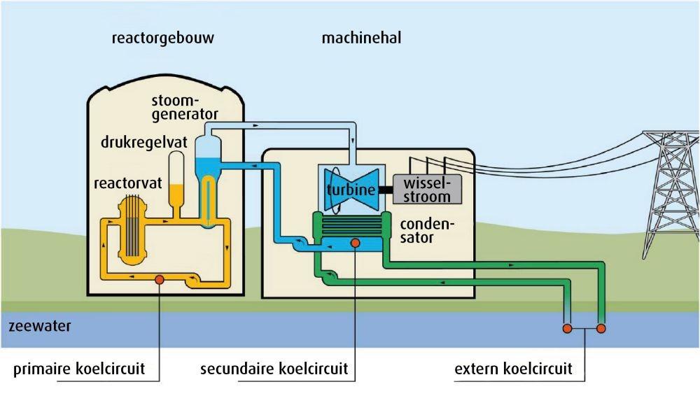 Een schematische weergave van de EP Reactor.