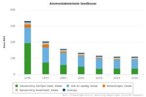 Overzicht waar de ammoniakemissie binnen de landbouw vandaan komt.