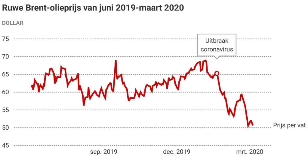 Grafiek met de prijsontwikkeling van Brendolie