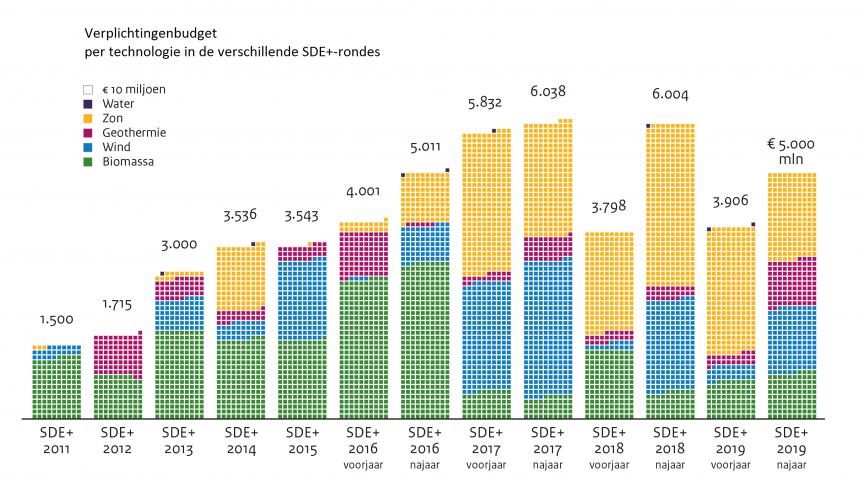 Schematische weergave van het verplichtingenbudget van de SDE+ rondes, uitgesplitst per soort technologie