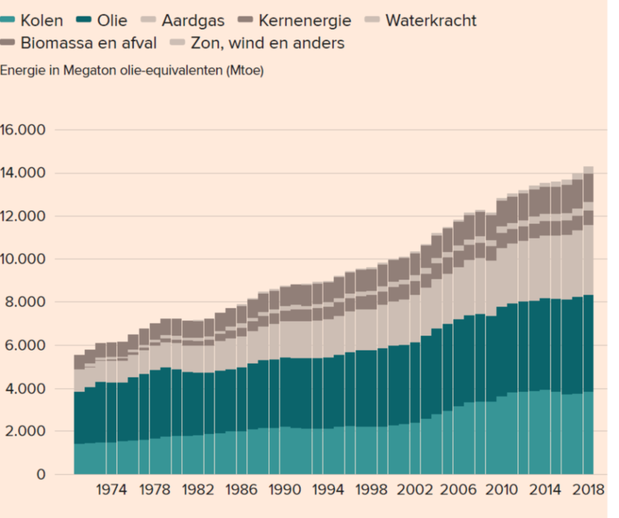 Schematisch overzicht van verschillende energiestromen in Nederland