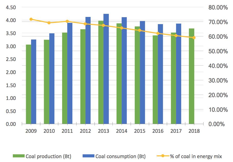 Coal production China