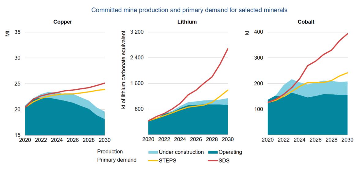 Lithium productie en vraag