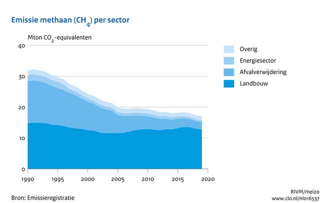 Emissie methaan per sector