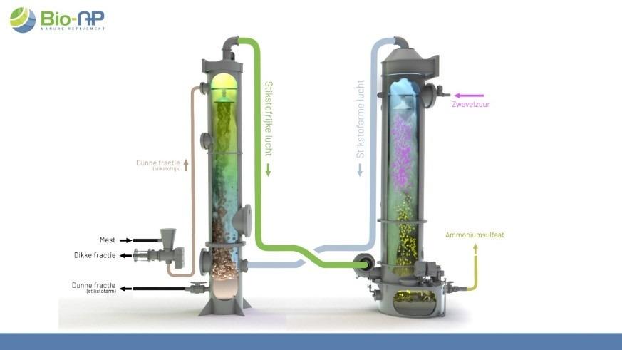 Schematische weergave van Bio-NP stikstofstripper